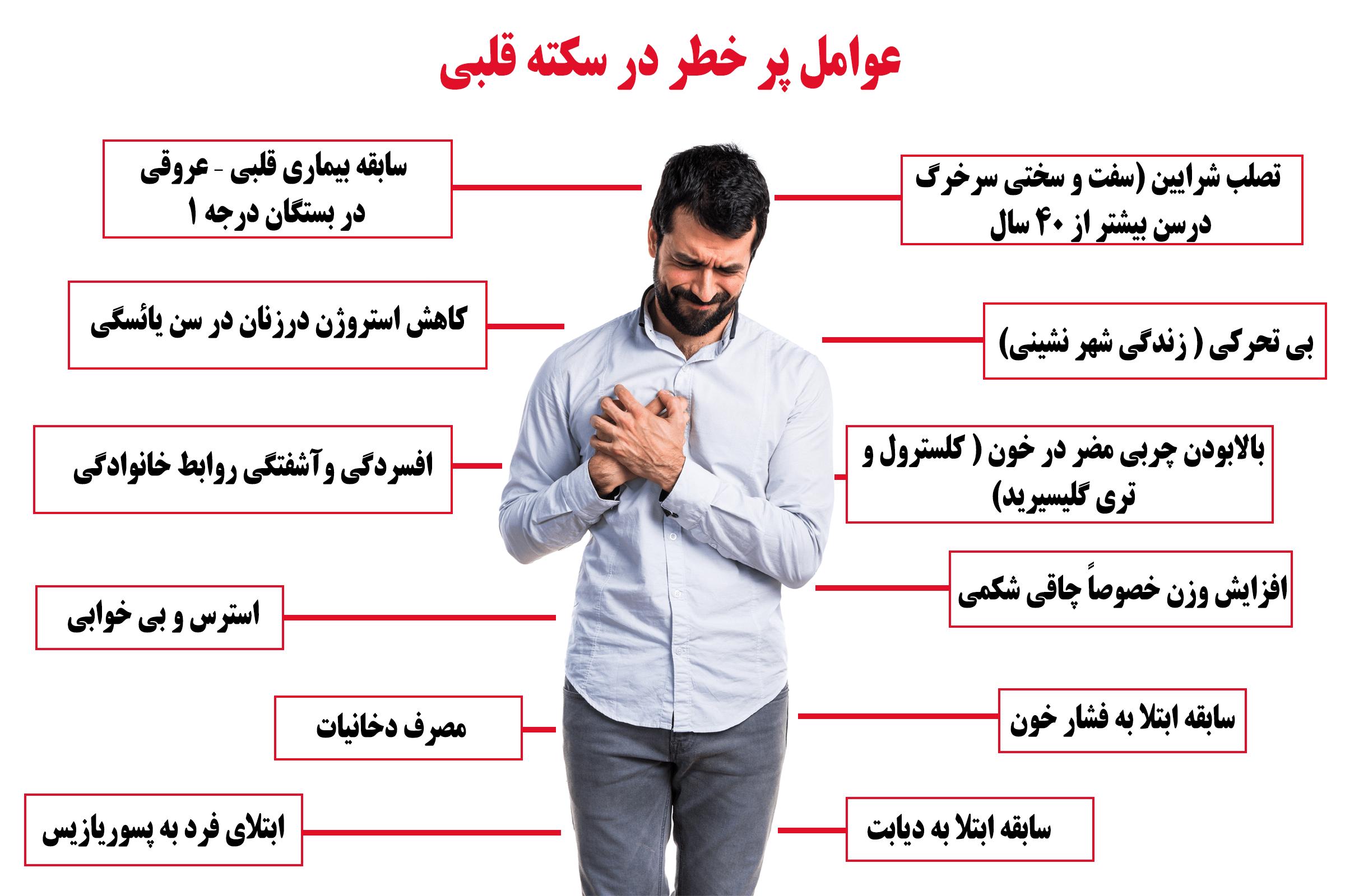 عوامل پرخطر سکته قلبی